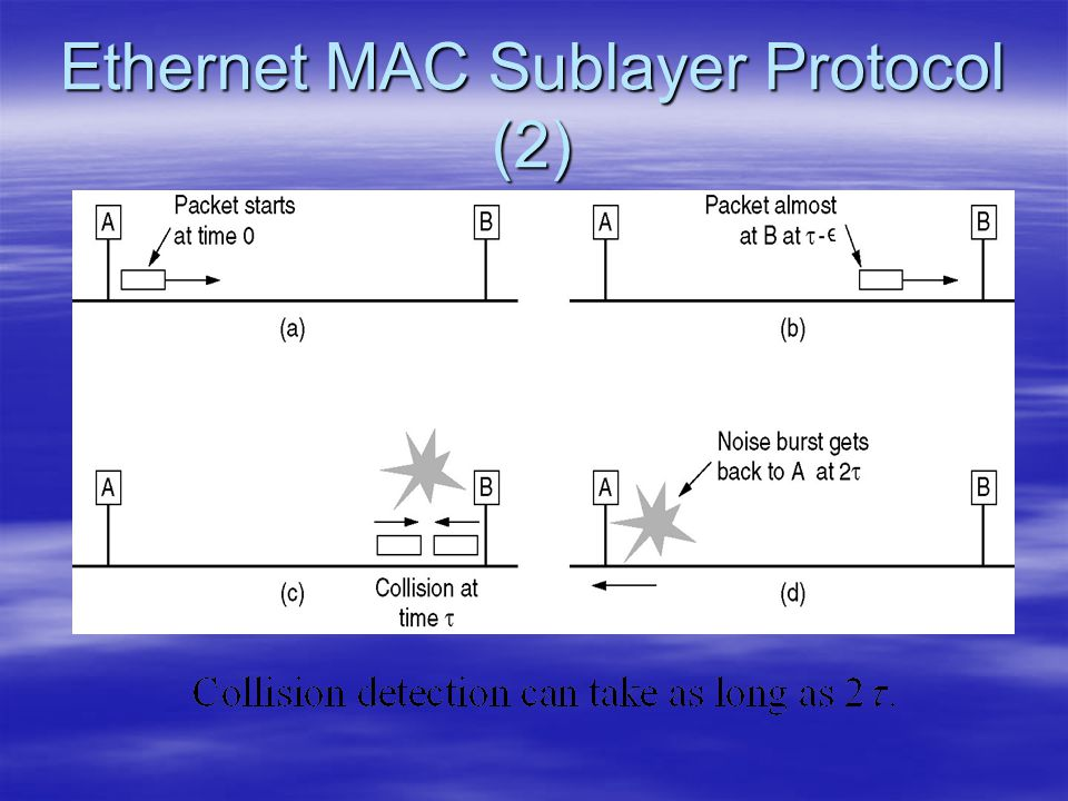 Ethernet MAC Sublayer Protocol (2)
