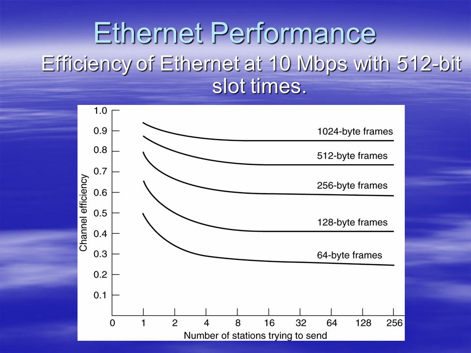 Efficiency of Ethernet at 10 Mbps with 512-bit slot times.