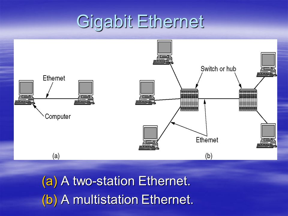 Gigabit Ethernet A two-station Ethernet. A multistation Ethernet.