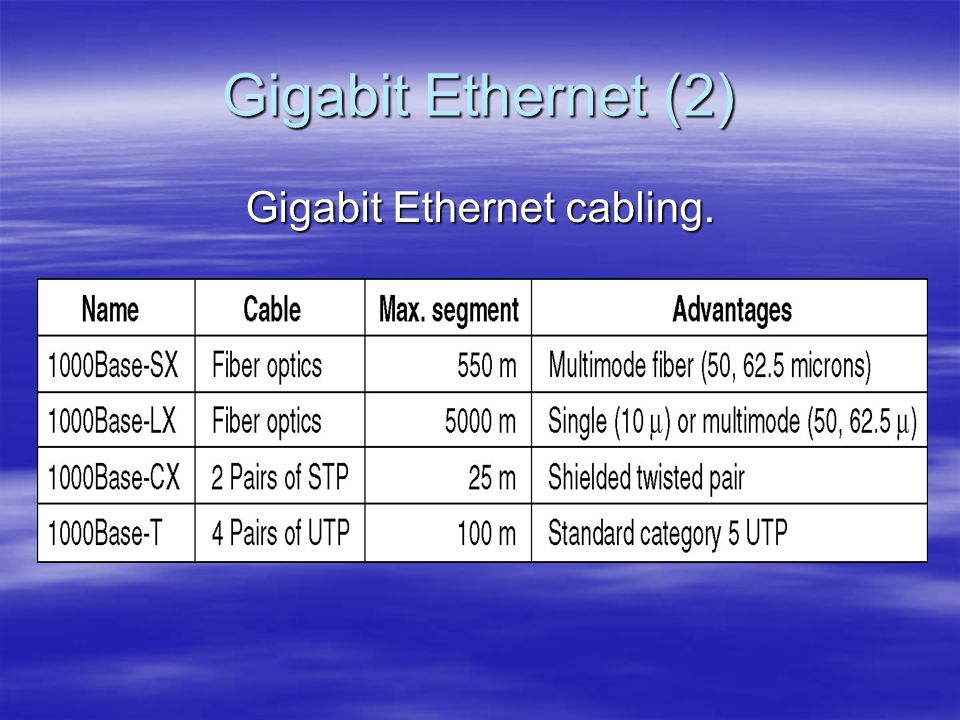 Gigabit Ethernet cabling.