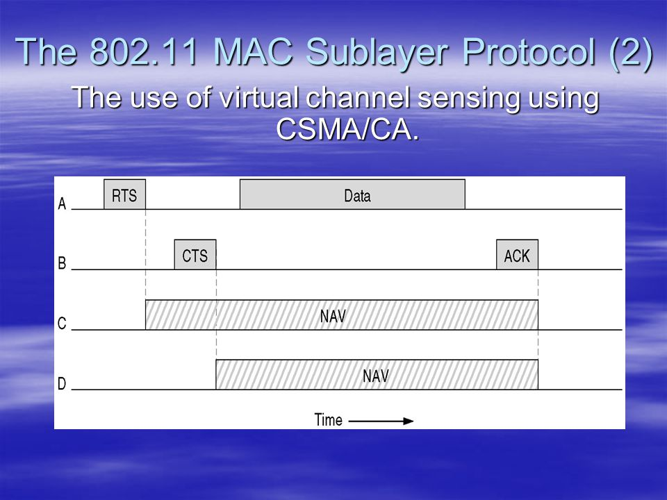 The 802.11 MAC Sublayer Protocol (2)