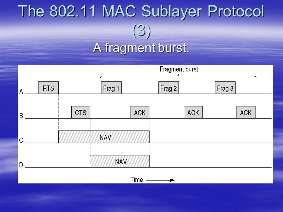 The 802.11 MAC Sublayer Protocol (3)