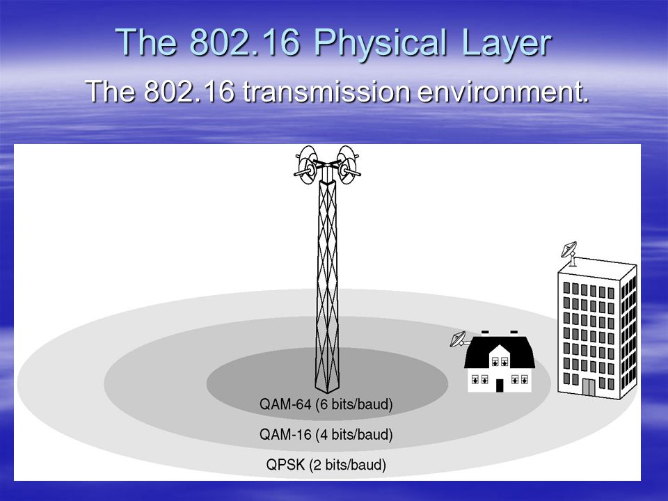 The 802.16 transmission environment.