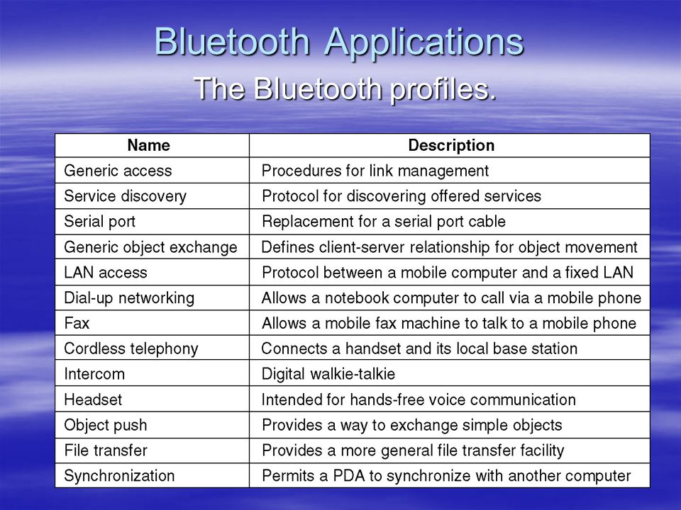 Bluetooth Applications