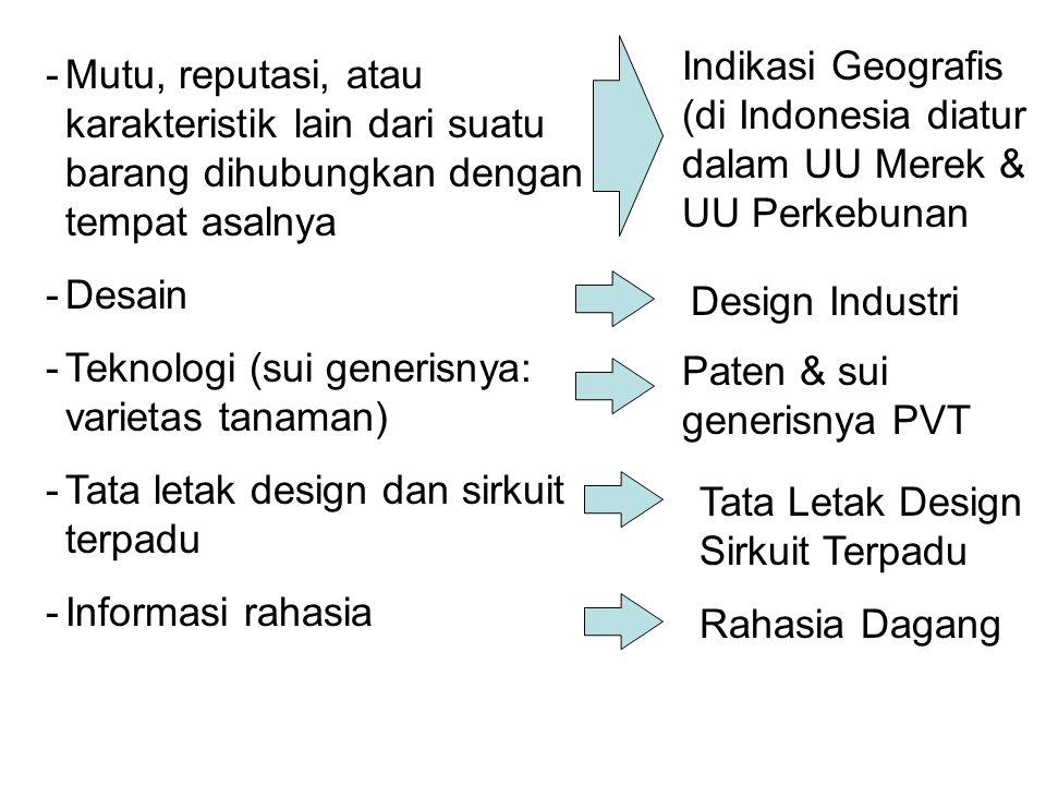 Indikasi Geografis (di Indonesia diatur dalam UU Merek & UU Perkebunan
