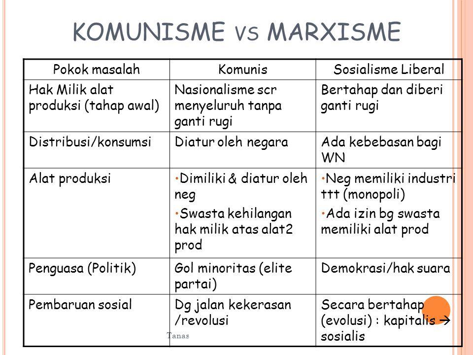 KOMUNISME vs MARXISME Pokok masalah Komunis Sosialisme Liberal