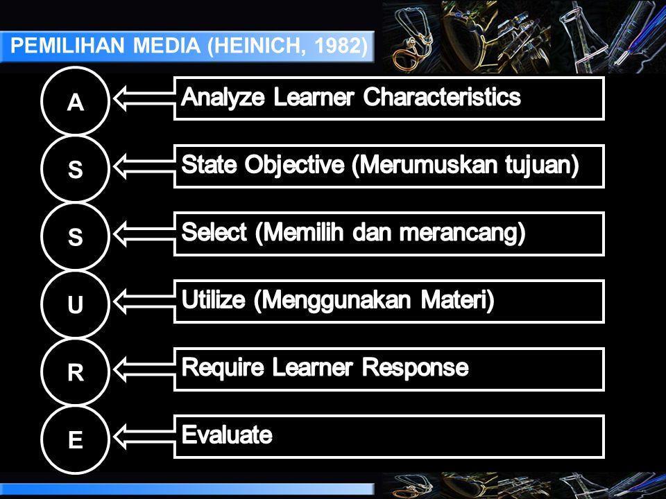 PEMILIHAN MEDIA (HEINICH, 1982)