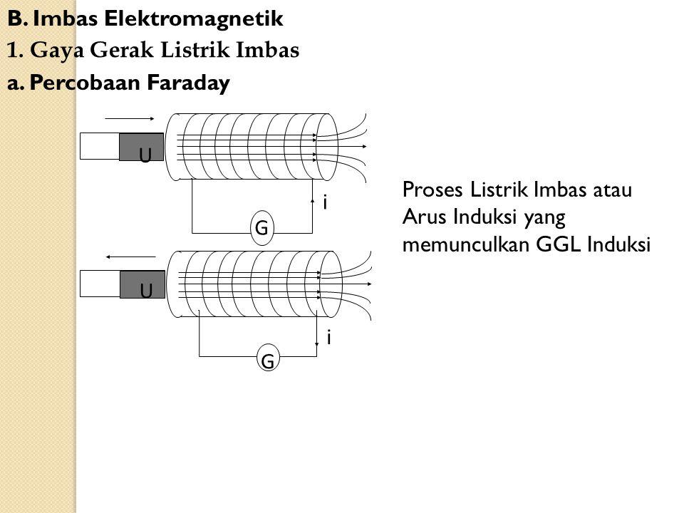 B. Imbas Elektromagnetik