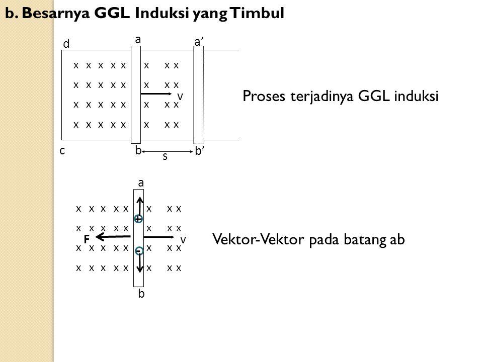 b. Besarnya GGL Induksi yang Timbul
