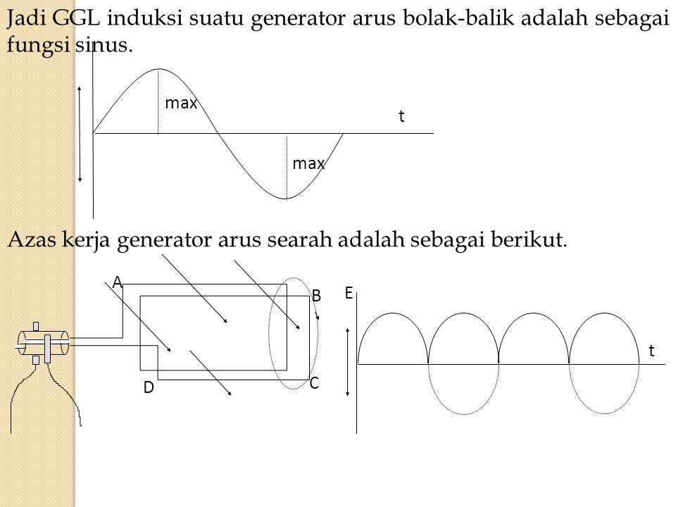 Azas kerja generator arus searah adalah sebagai berikut.