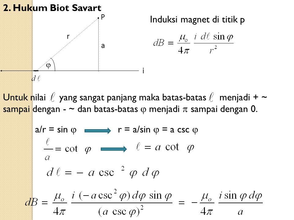 Induksi magnet di titik p