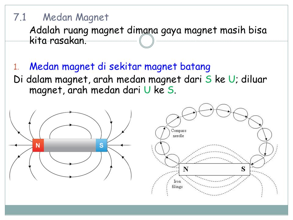 7.1 Medan Magnet Adalah ruang magnet dimana gaya magnet masih bisa kita rasakan. Medan magnet di sekitar magnet batang.