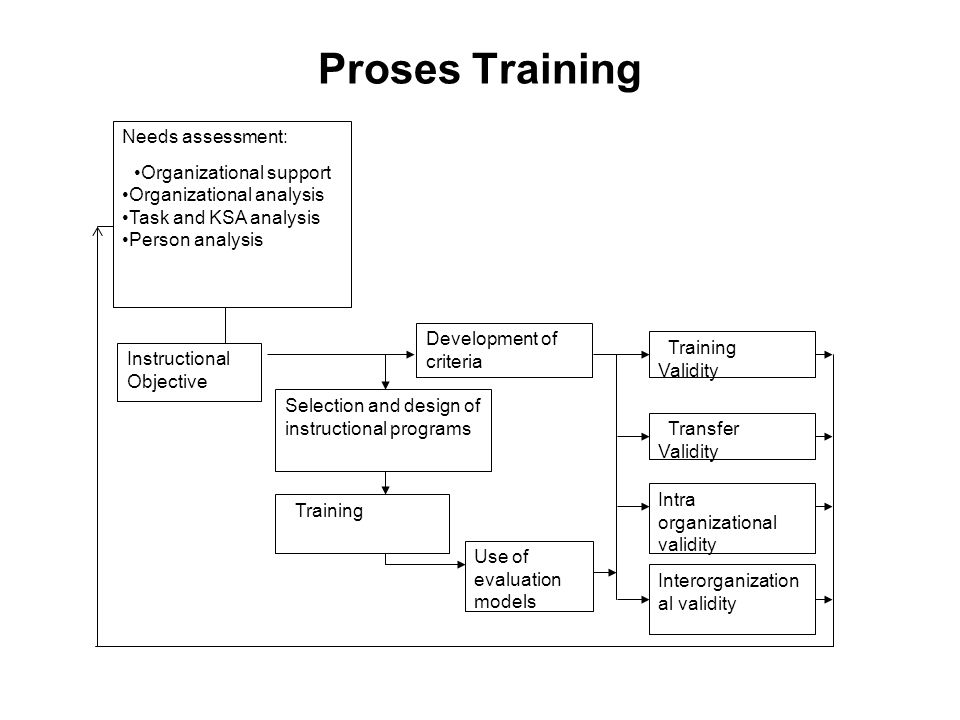 Proses Training Needs assessment: Organizational support