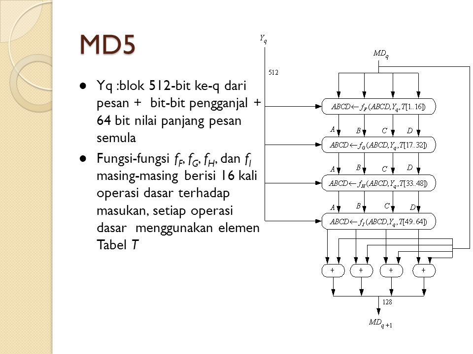 MD5 Yq :blok 512-bit ke-q dari pesan + bit-bit pengganjal + 64 bit nilai panjang pesan semula.