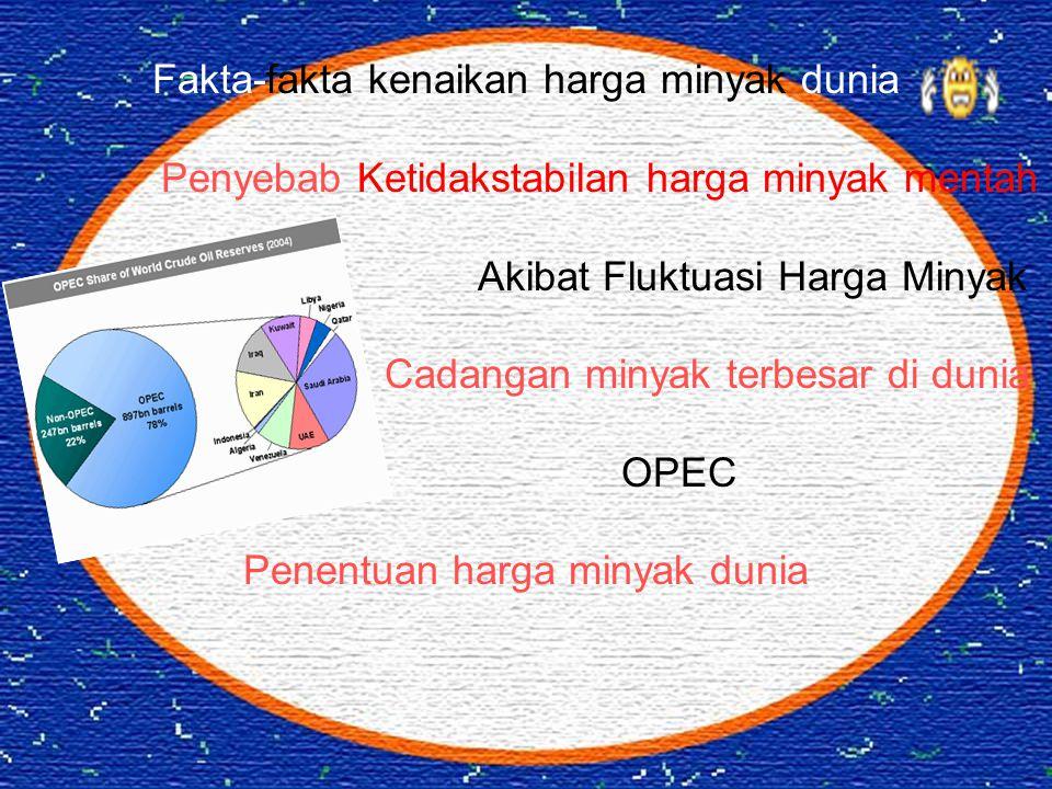 Fakta-fakta kenaikan harga minyak dunia Penyebab Ketidakstabilan harga minyak mentah Akibat Fluktuasi Harga Minyak Cadangan minyak terbesar di dunia OPEC Penentuan harga minyak dunia
