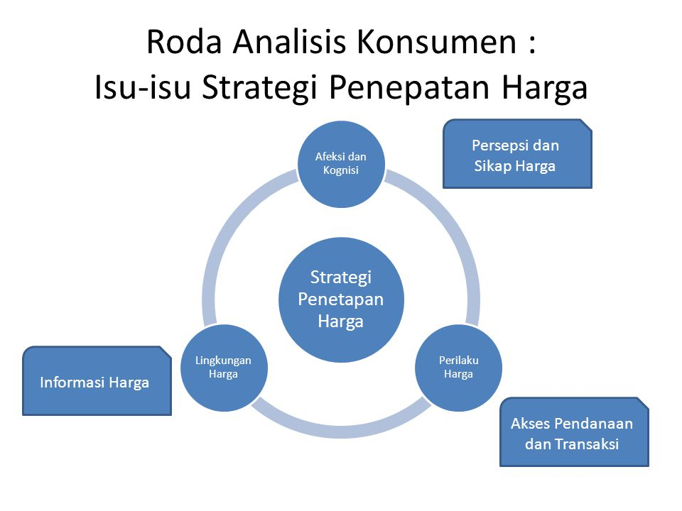 Roda Analisis Konsumen : Isu-isu Strategi Penepatan Harga