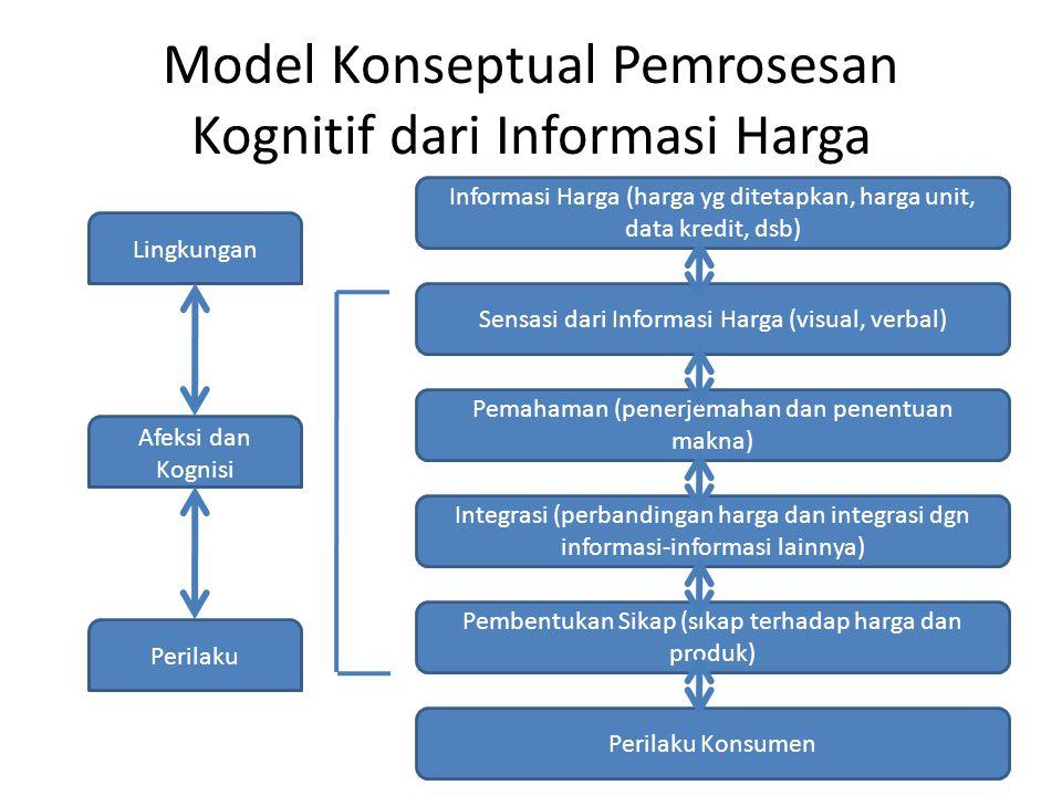 Model Konseptual Pemrosesan Kognitif dari Informasi Harga