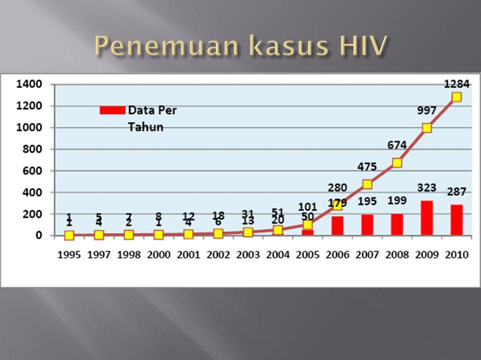 Penemuan kasus HIV
