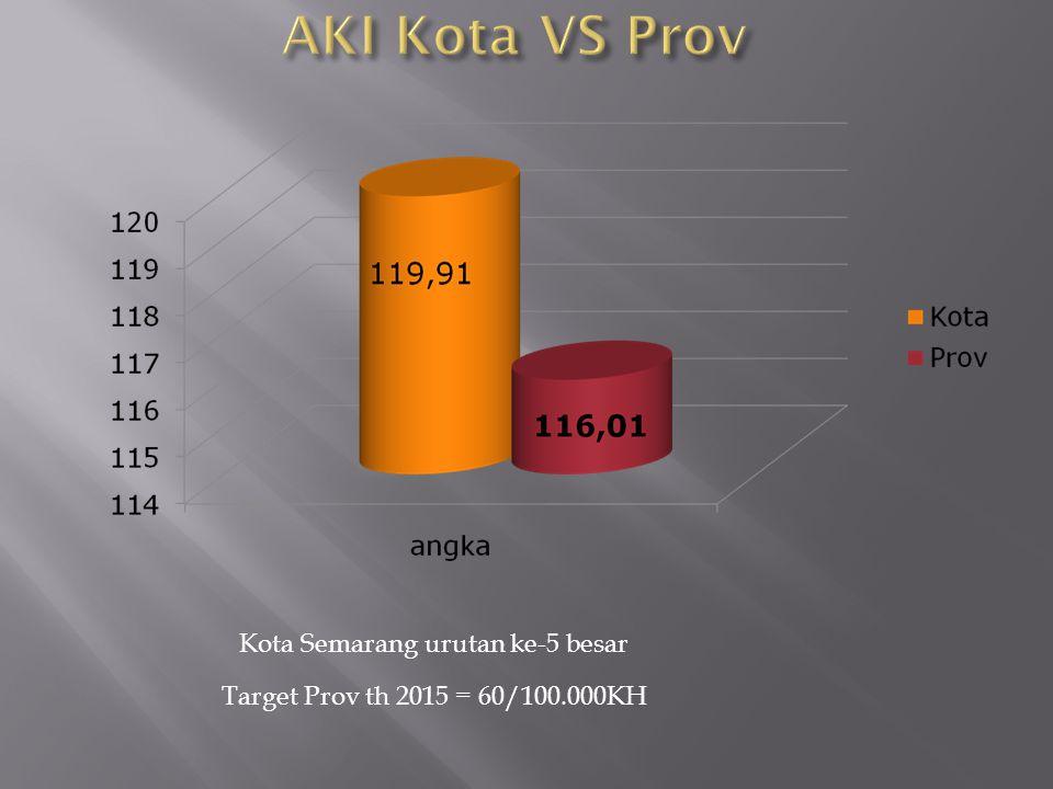 AKI Kota VS Prov Kota Semarang urutan ke-5 besar