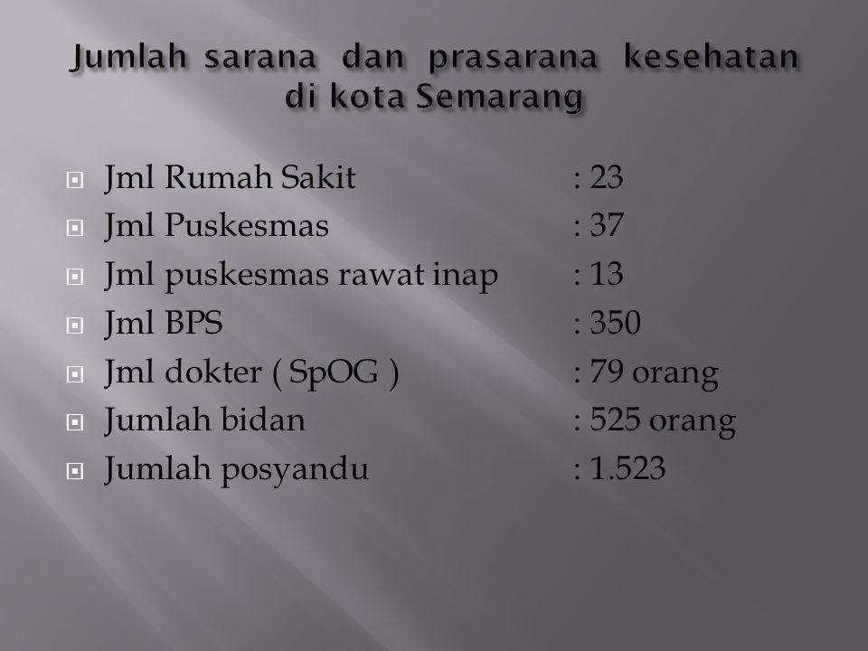 Jumlah sarana dan prasarana kesehatan di kota Semarang