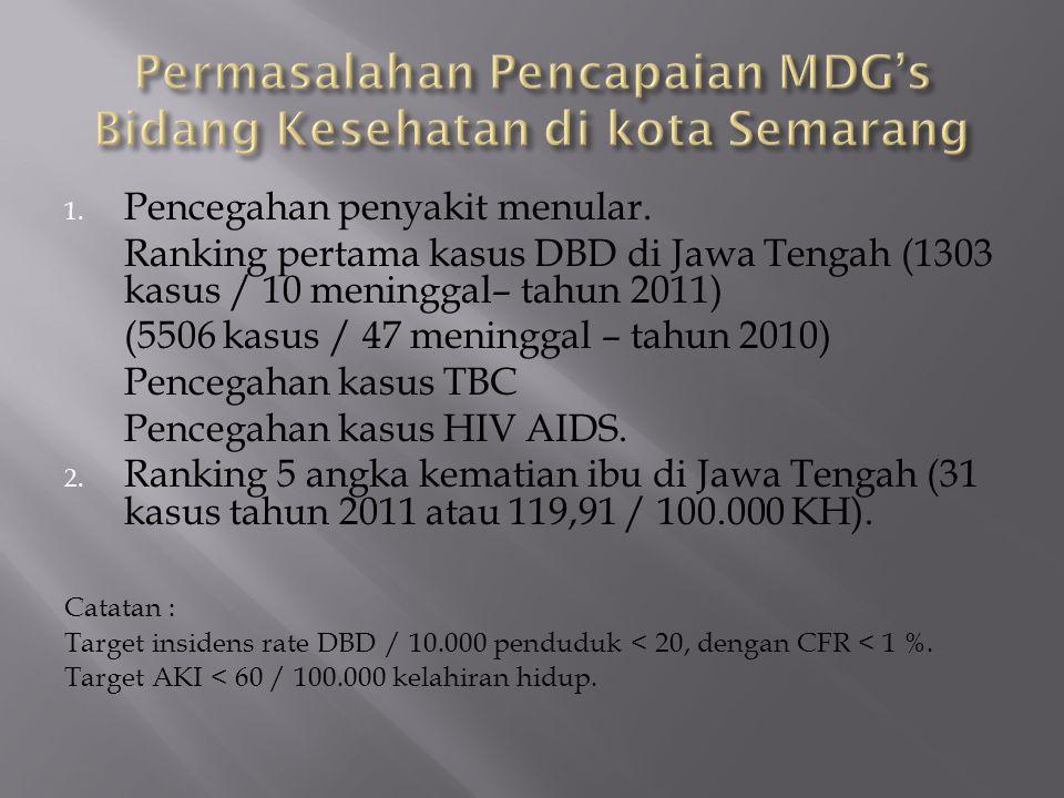 Permasalahan Pencapaian MDG's Bidang Kesehatan di kota Semarang