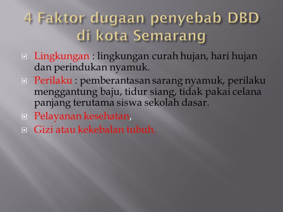 4 Faktor dugaan penyebab DBD di kota Semarang