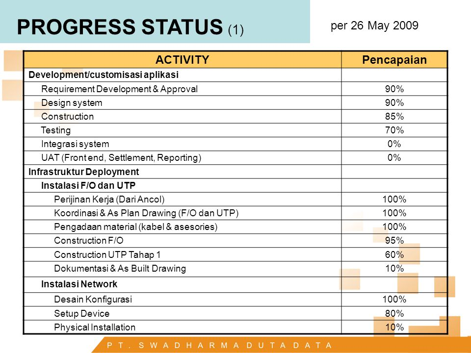 PROGRESS STATUS (1) per 26 May 2009 ACTIVITY Pencapaian