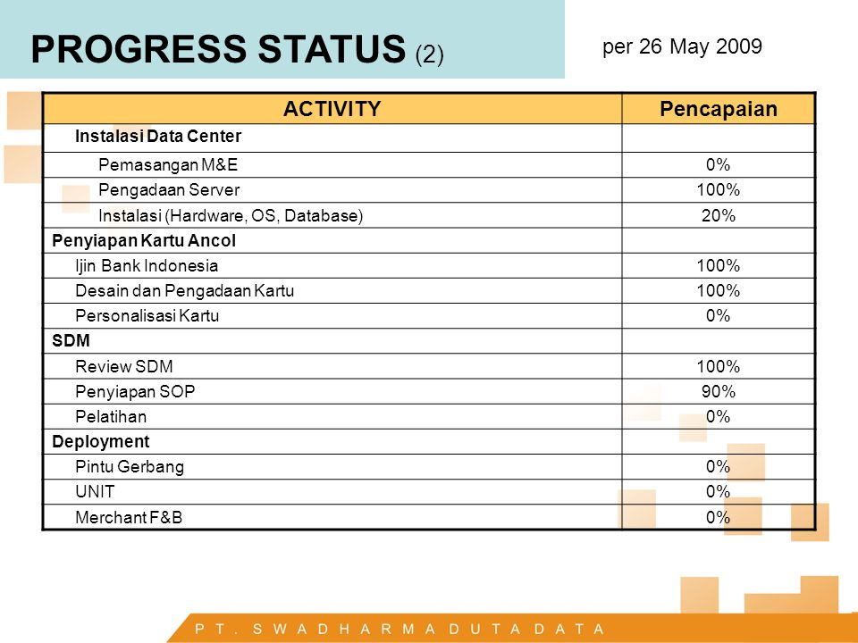 PROGRESS STATUS (2) per 26 May 2009 ACTIVITY Pencapaian