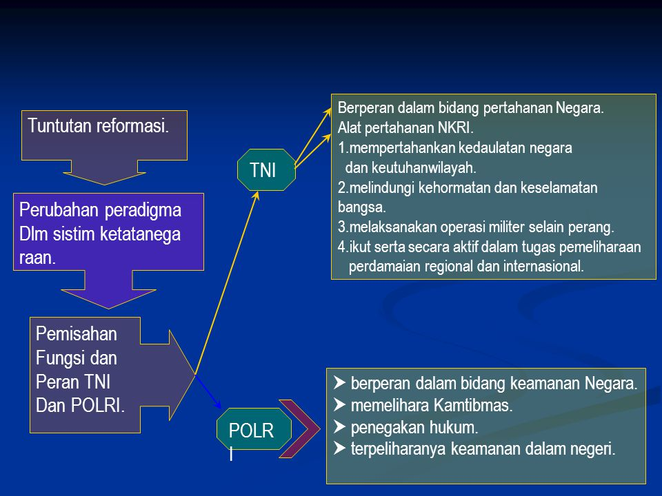 Tuntutan reformasi. TNI Perubahan peradigma Dlm sistim ketatanega