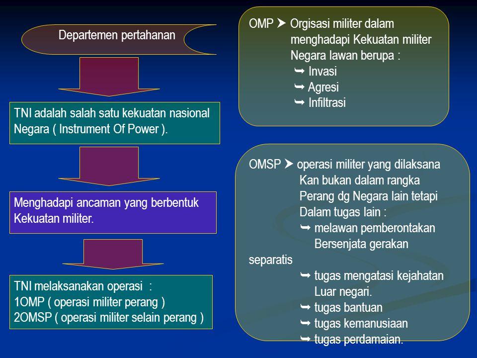 OMP  Orgisasi militer dalam