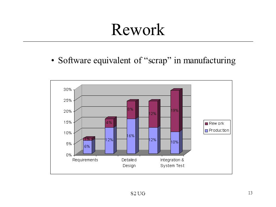 Rework Software equivalent of scrap in manufacturing S2 UG