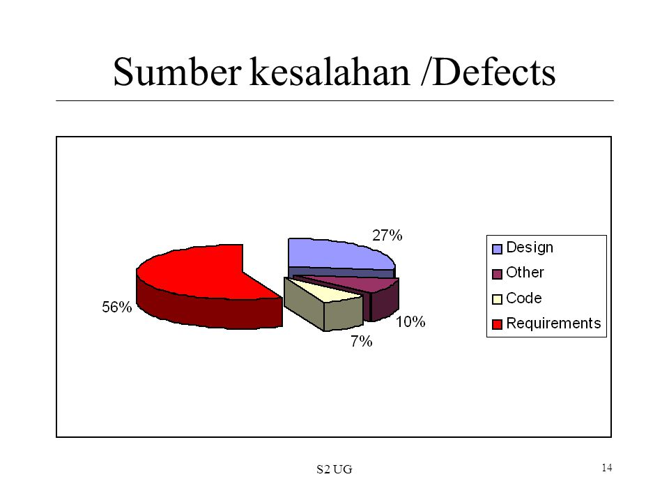 Sumber kesalahan /Defects