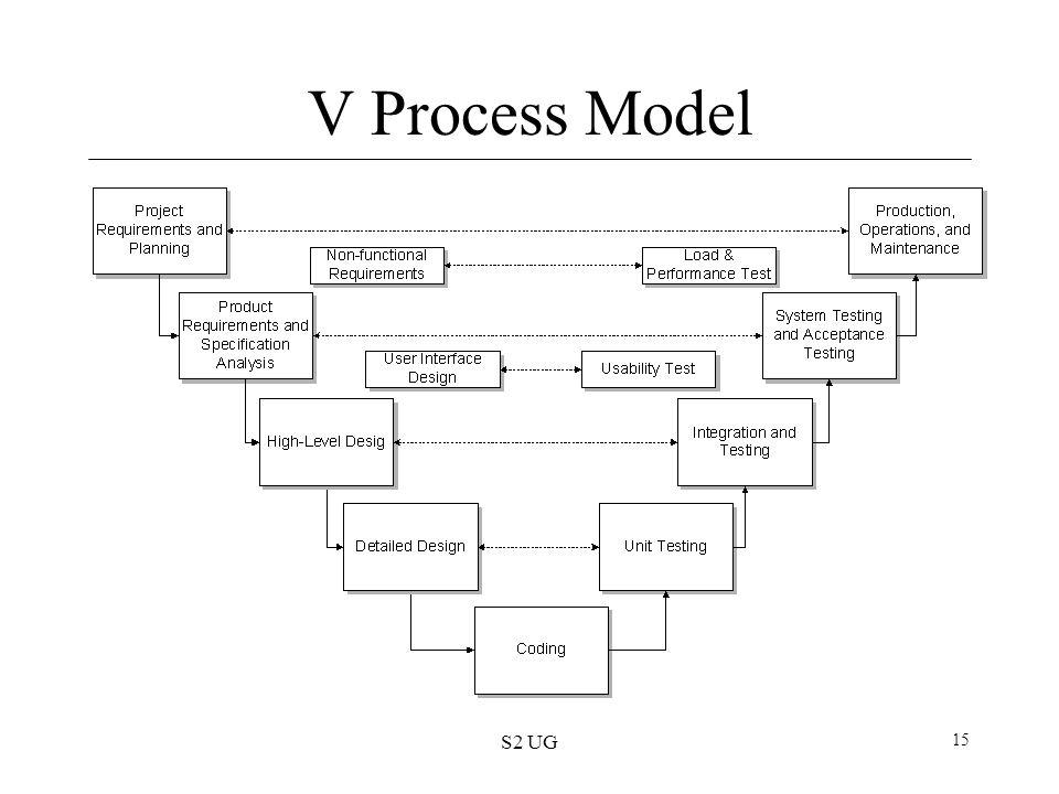 V Process Model S2 UG