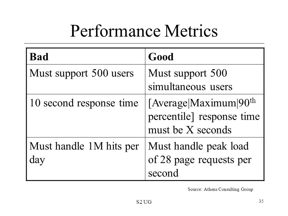 Performance Metrics Bad Good Must support 500 users