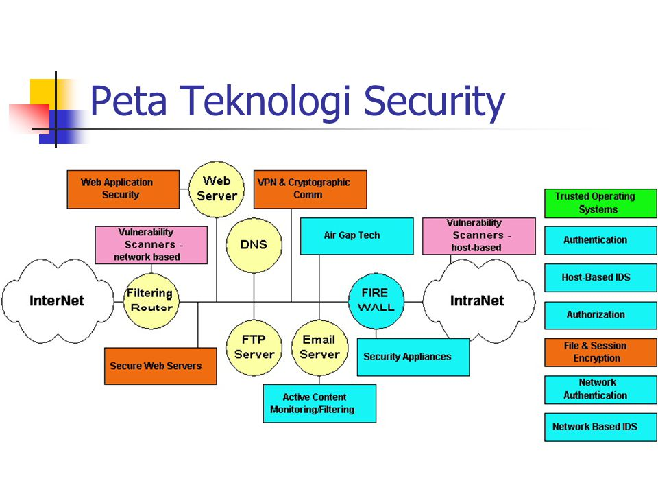Peta Teknologi Security