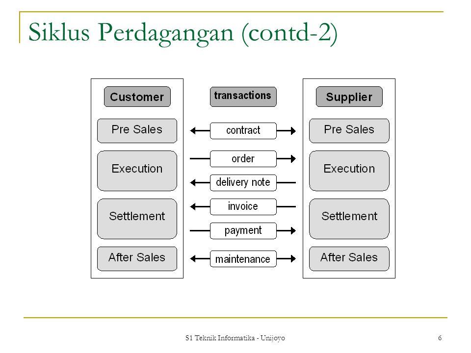 Siklus Perdagangan (contd-2)