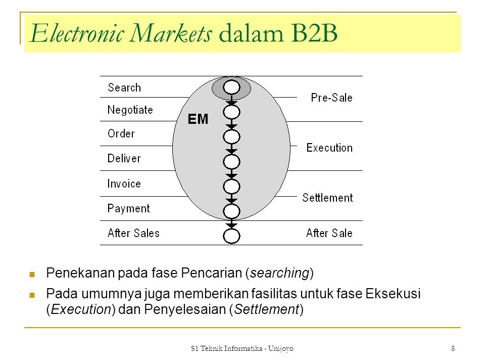 Electronic Markets dalam B2B