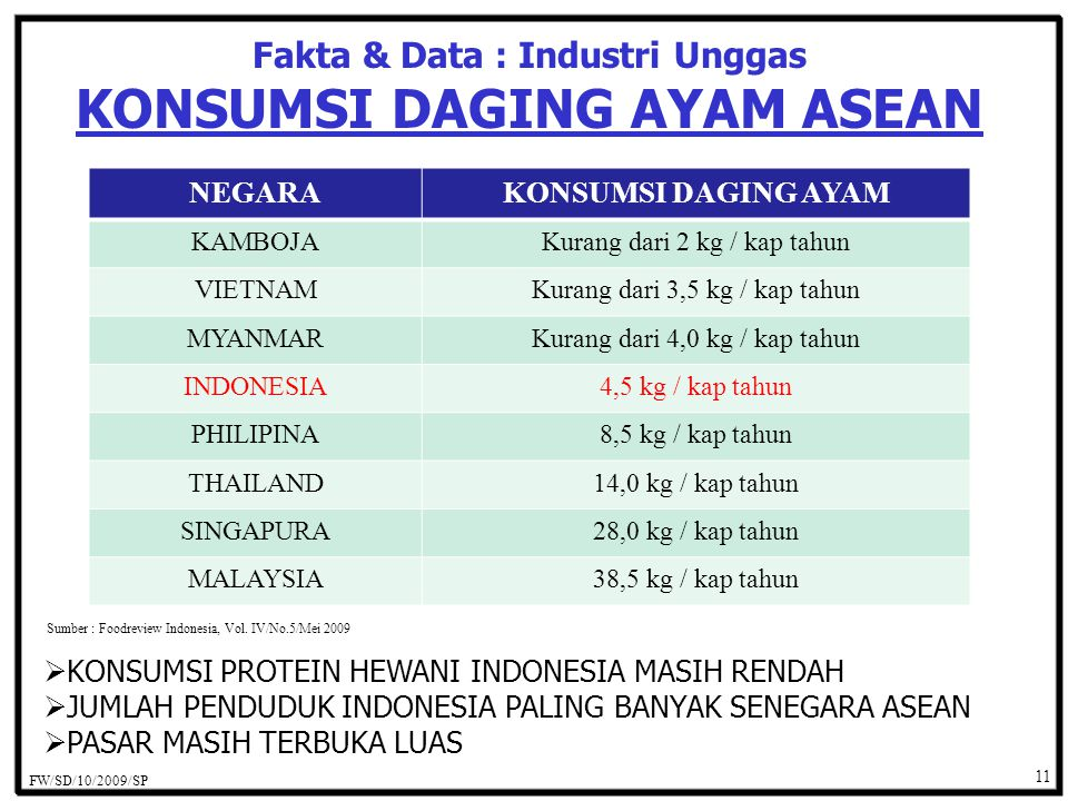 Fakta & Data : Industri Unggas KONSUMSI DAGING AYAM ASEAN