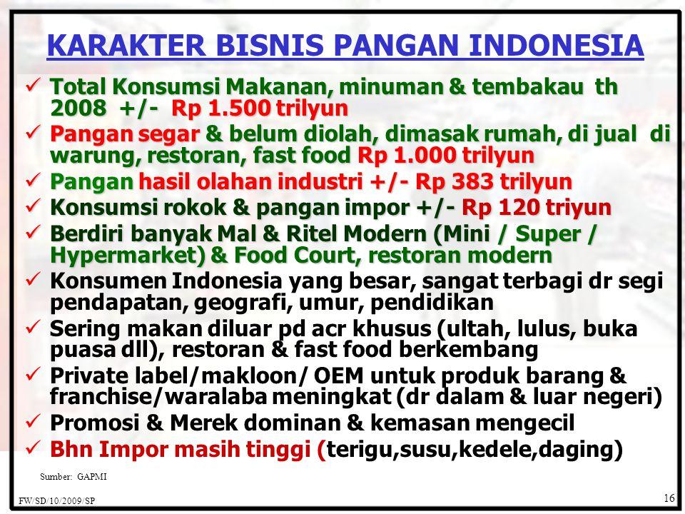 KARAKTER BISNIS PANGAN INDONESIA