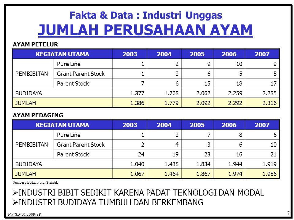 Fakta & Data : Industri Unggas JUMLAH PERUSAHAAN AYAM