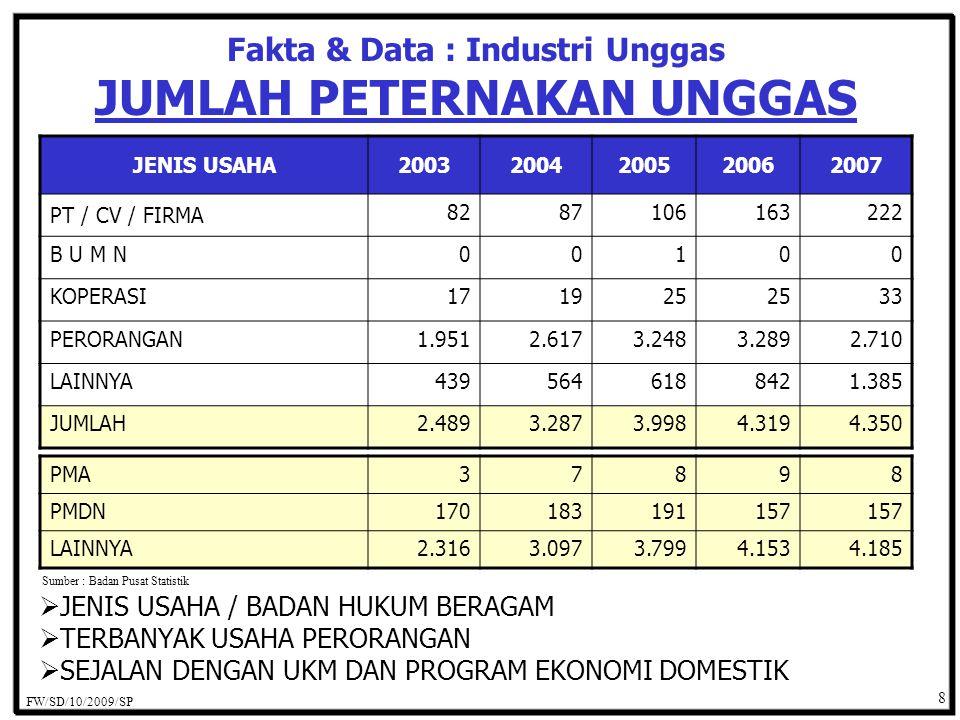 Fakta & Data : Industri Unggas JUMLAH PETERNAKAN UNGGAS