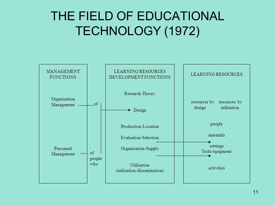 THE FIELD OF EDUCATIONAL TECHNOLOGY (1972)