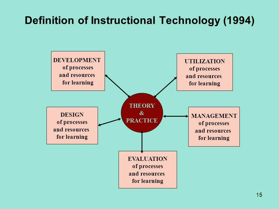 Definition of Instructional Technology (1994)