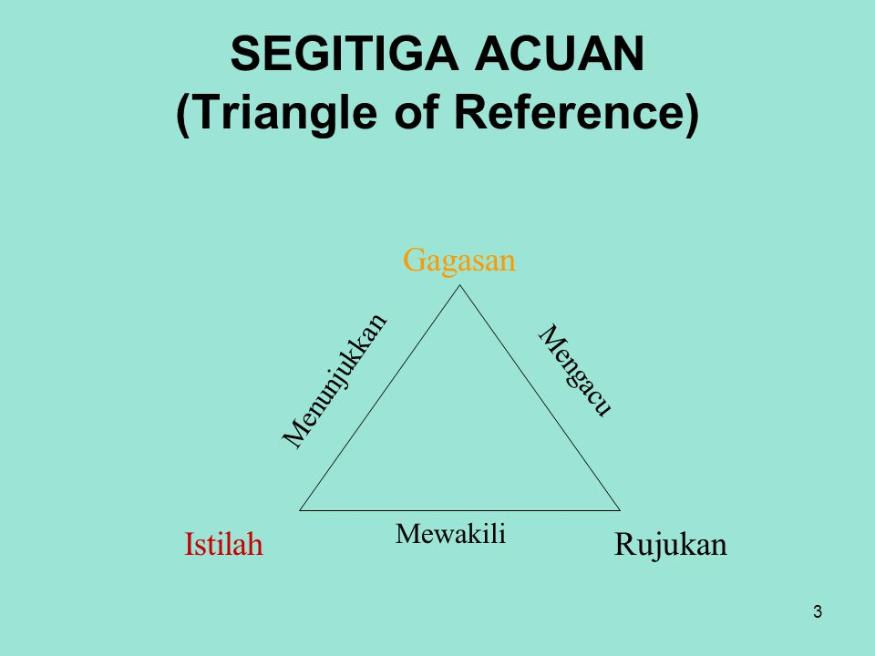 SEGITIGA ACUAN (Triangle of Reference)