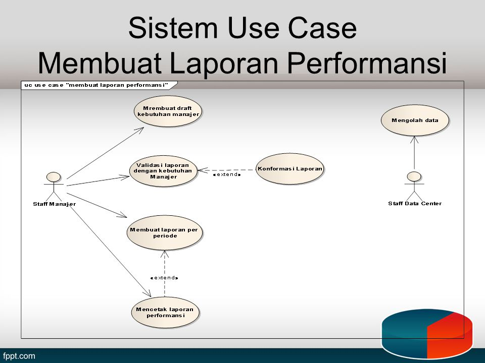 Sistem Use Case Membuat Laporan Performansi