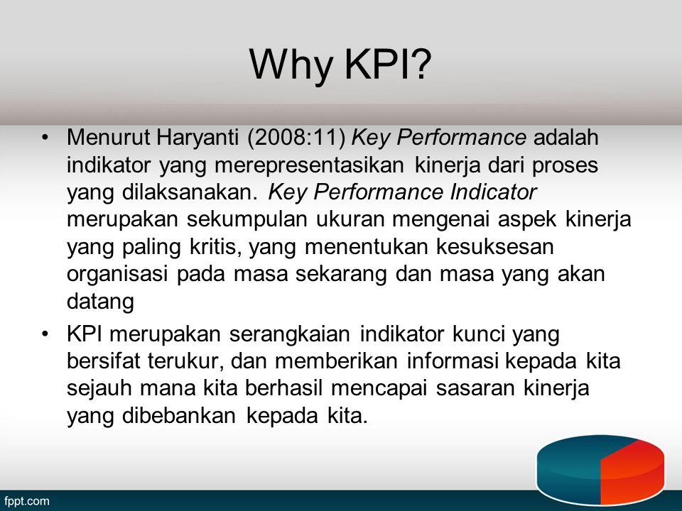 Why KPI