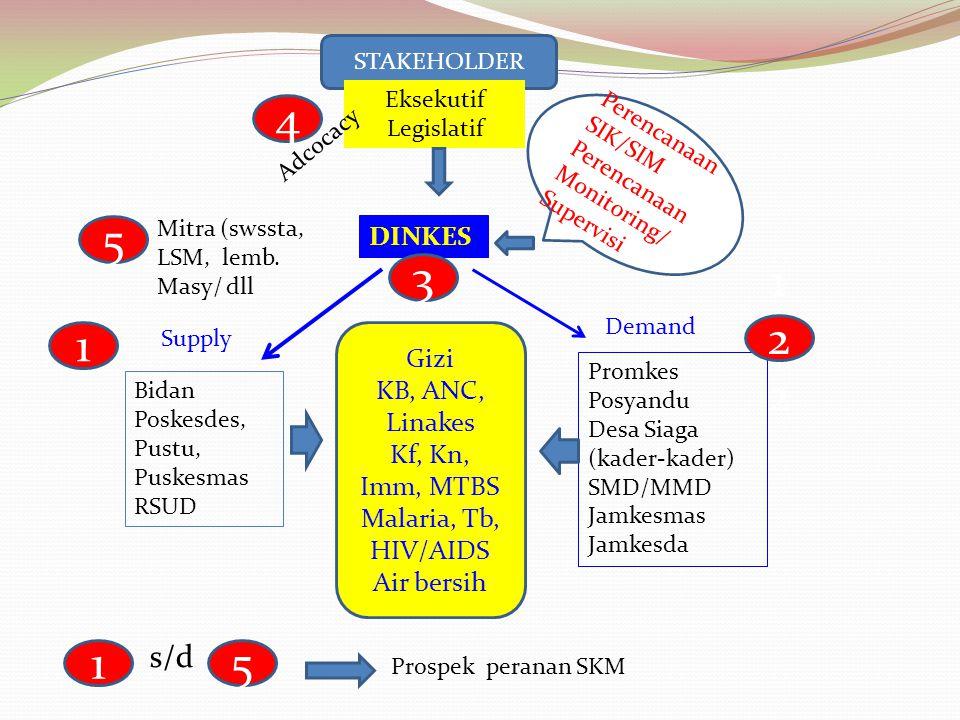 4 5 3 122 1 1 5 s/d DINKES Gizi KB, ANC, Linakes Kf, Kn, Imm, MTBS