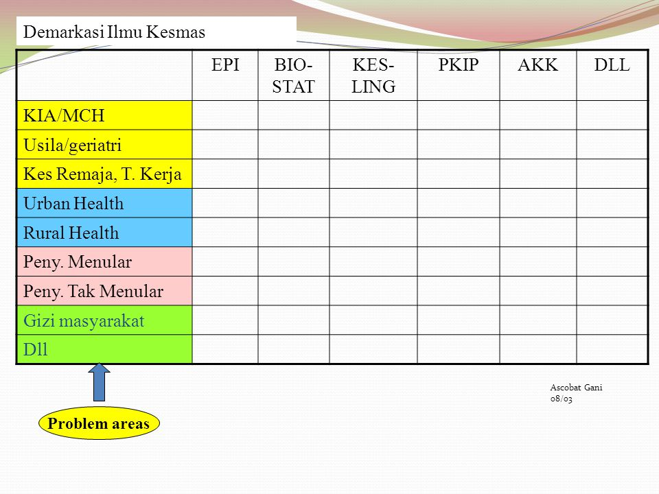 Demarkasi Ilmu Kesmas EPI BIO-STAT KES-LING PKIP AKK DLL KIA/MCH