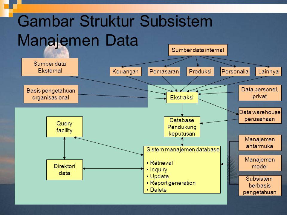 Gambar Struktur Subsistem Manajemen Data