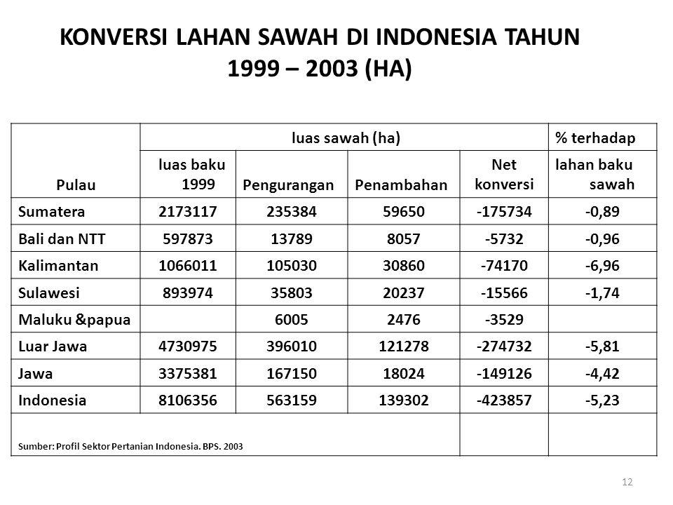 KONVERSI LAHAN SAWAH DI INDONESIA TAHUN 1999 – 2003 (HA)